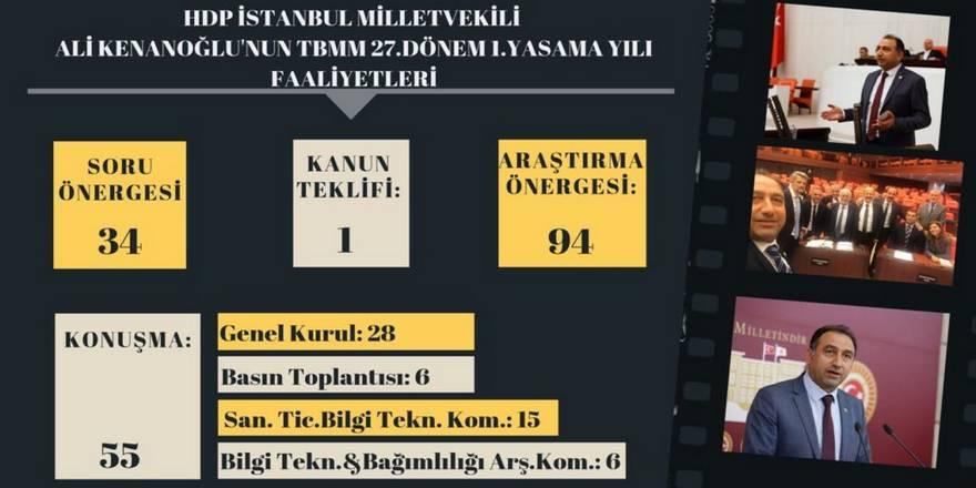 HDP İstanbul Vekili Ali Kenanoğlu 27.Dönem 1.Yasama Yılı Çalışma Raporu